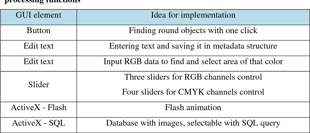 PDF] Advanced Image Processing with Matlab - Semantic Scholar