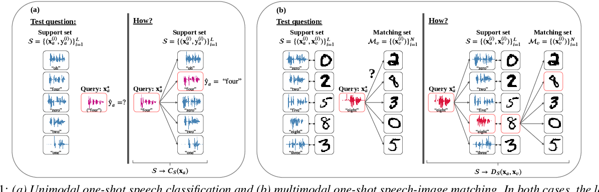Figure 1 for Unsupervised vs. transfer learning for multimodal one-shot matching of speech and images