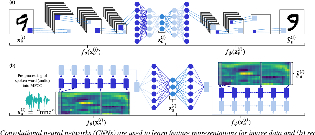 Figure 3 for Unsupervised vs. transfer learning for multimodal one-shot matching of speech and images