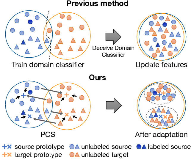 Figure 1 for Prototypical Cross-domain Self-supervised Learning for Few-shot Unsupervised Domain Adaptation
