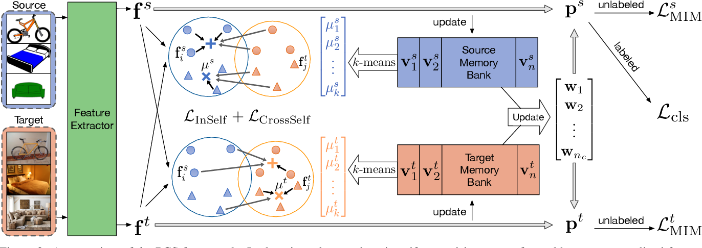 Figure 3 for Prototypical Cross-domain Self-supervised Learning for Few-shot Unsupervised Domain Adaptation