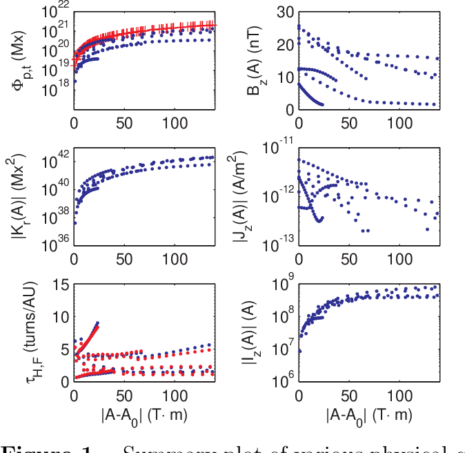 Magnetic field line lengths inside interplanetary magnetic