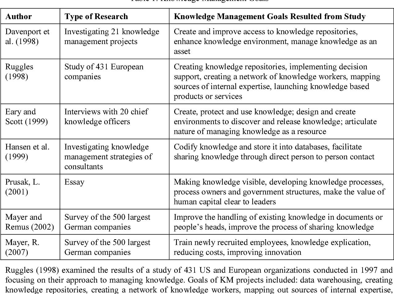 Table 1 from Knowledge management goals revisited: A cross