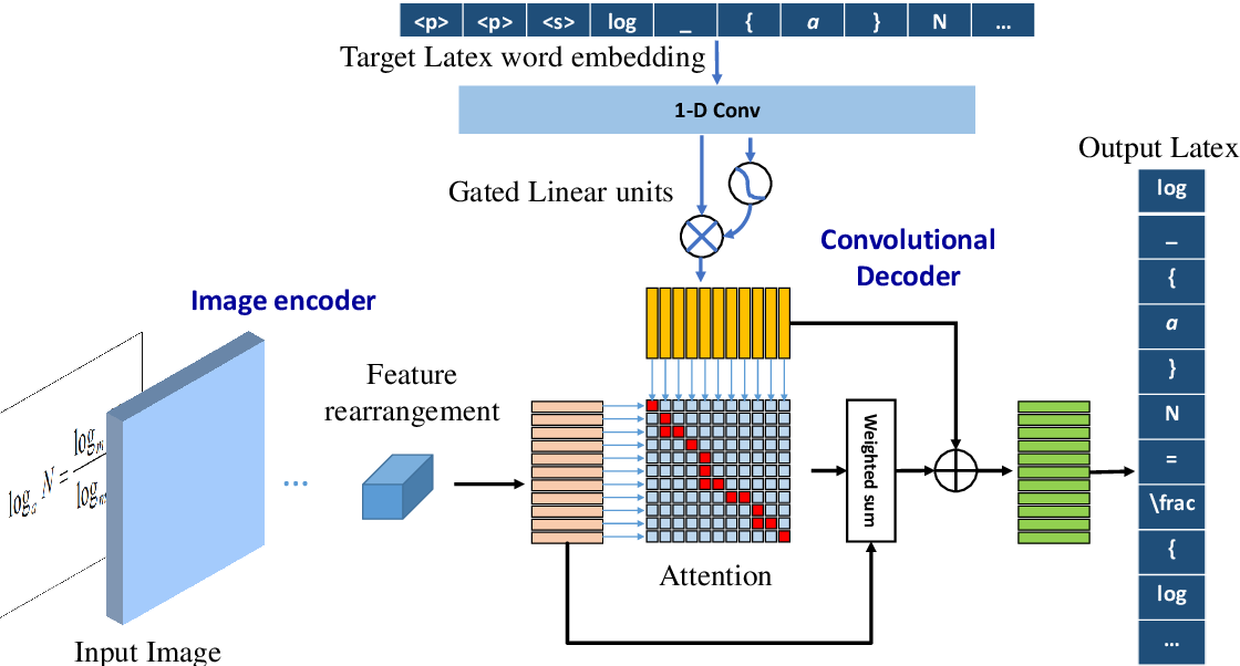 Figure 1 for ConvMath: A Convolutional Sequence Network for Mathematical Expression Recognition