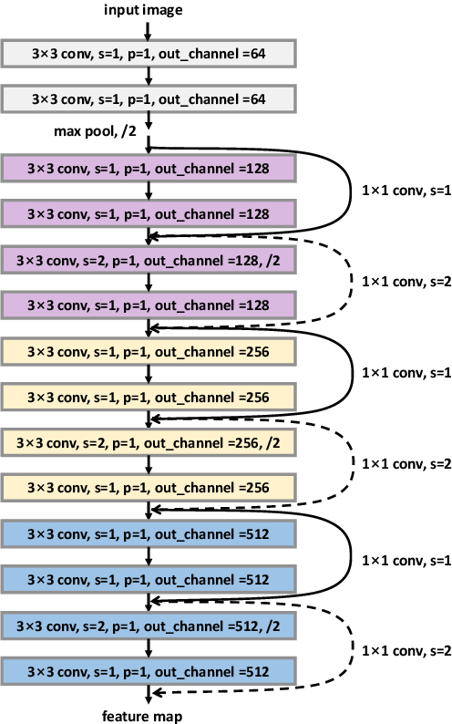 Figure 2 for ConvMath: A Convolutional Sequence Network for Mathematical Expression Recognition