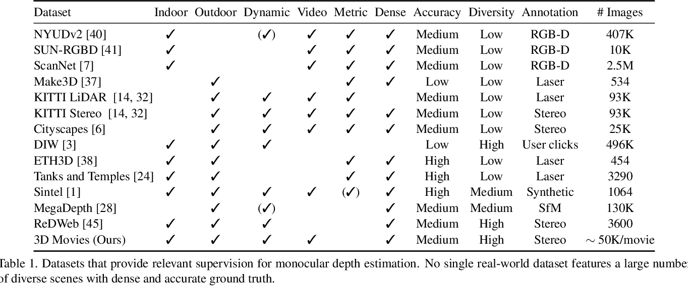 Figure 1 for Towards Robust Monocular Depth Estimation: Mixing Datasets for Zero-Shot Cross-Dataset Transfer