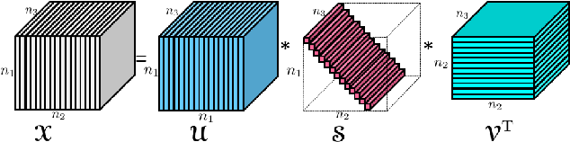 Figure 1 for Denoising and Completion of 3D Data via Multidimensional Dictionary Learning