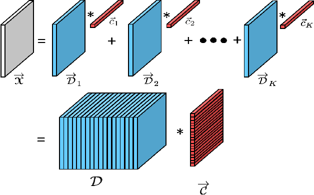 Figure 3 for Denoising and Completion of 3D Data via Multidimensional Dictionary Learning