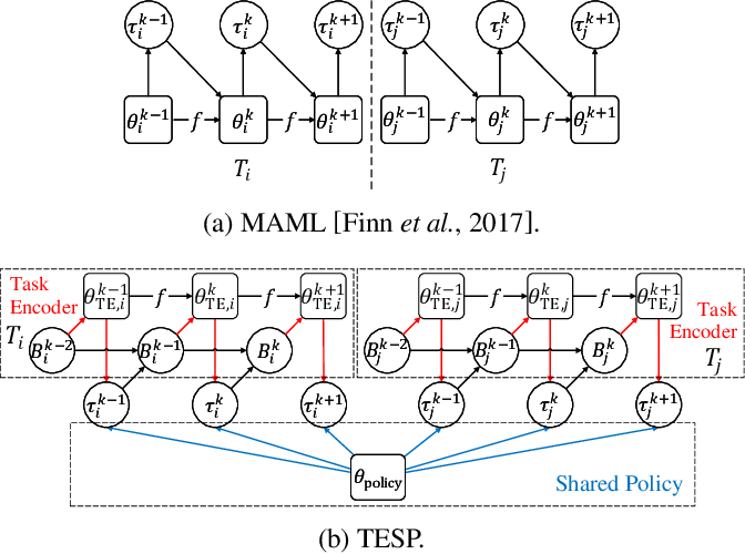 Figure 1 for Meta Reinforcement Learning with Task Embedding and Shared Policy