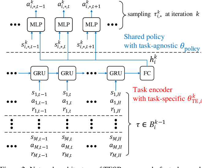 Figure 2 for Meta Reinforcement Learning with Task Embedding and Shared Policy