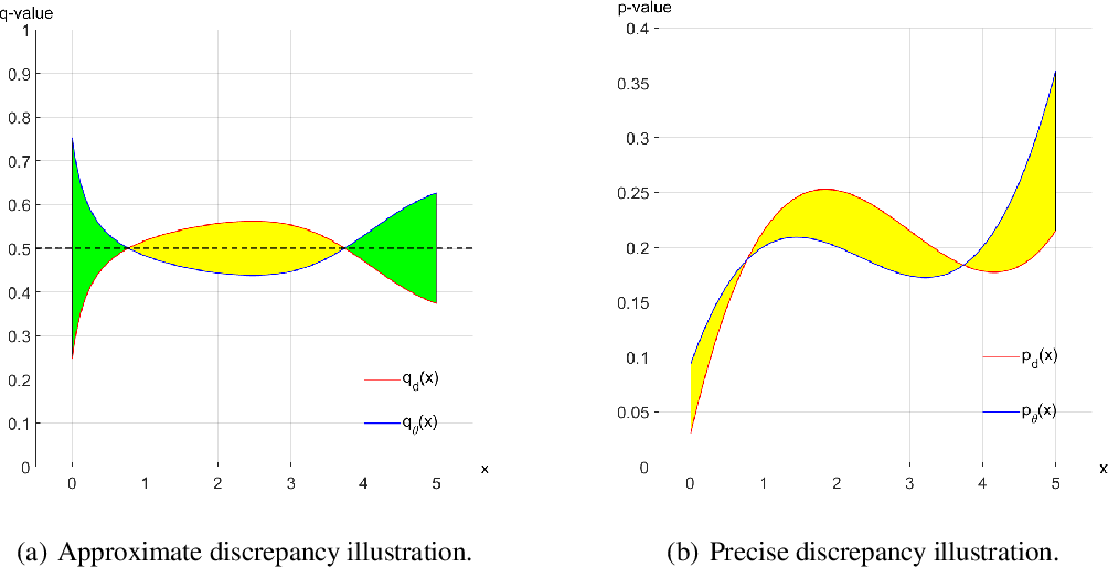 Figure 1 for The Detection of Distributional Discrepancy for Text Generation