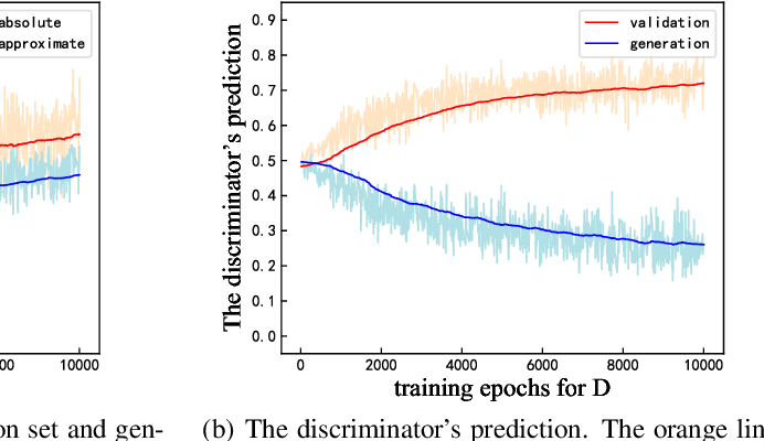 Figure 3 for The Detection of Distributional Discrepancy for Text Generation