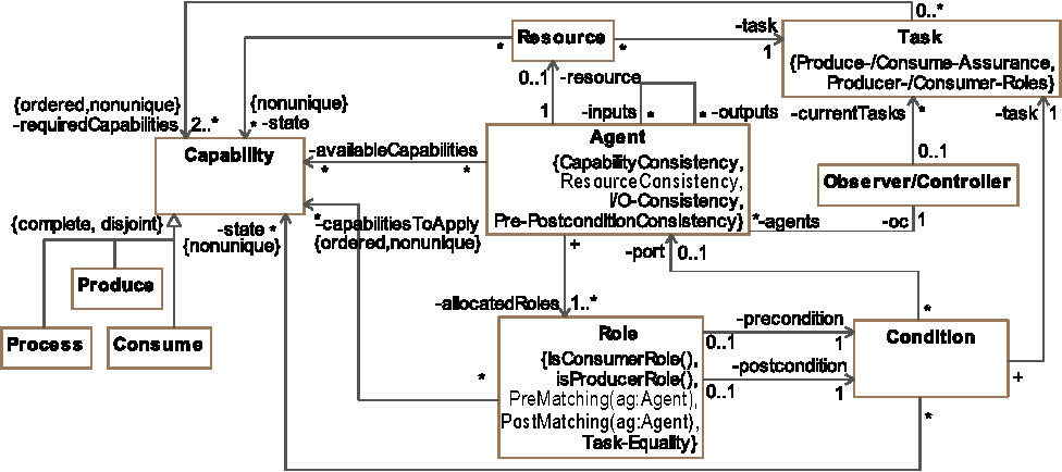 Figure 3: Components of a self-organizing resource-flow systems