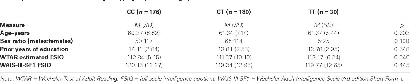 Kibra Gene Polymorphism Has No Association With Verbal Or Visual