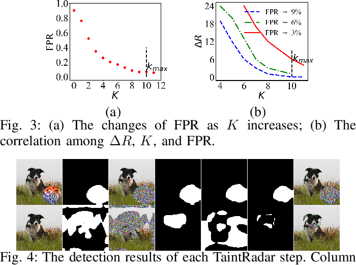 Figure 3 for Detecting Localized Adversarial Examples: A Generic Approach using Critical Region Analysis