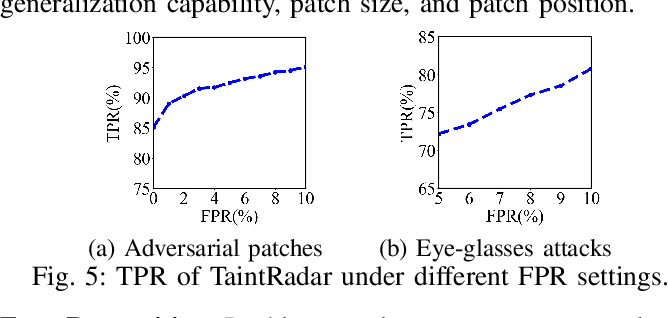 Figure 4 for Detecting Localized Adversarial Examples: A Generic Approach using Critical Region Analysis