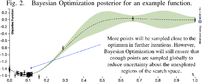 Figure 2 for Sample Efficient Optimization for Learning Controllers for Bipedal Locomotion