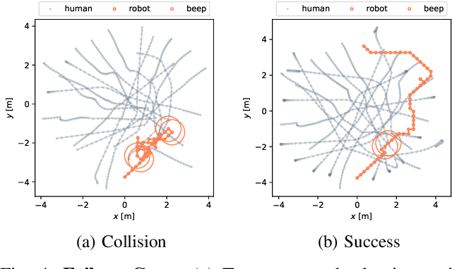 Figure 4 for L2B: Learning to Balance the Safety-Efficiency Trade-off in Interactive Crowd-aware Robot Navigation