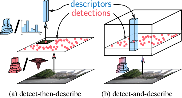 Figure 3 for D2-Net: A Trainable CNN for Joint Detection and Description of Local Features