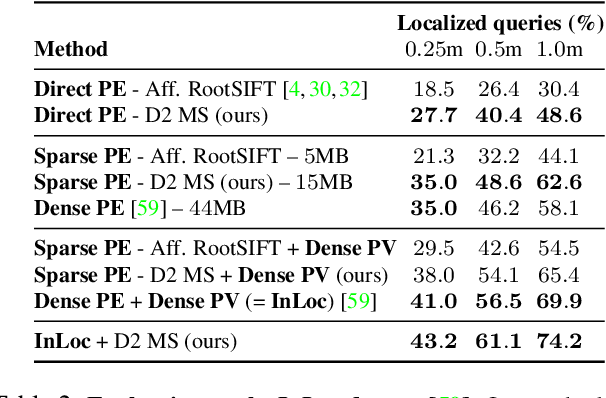 Figure 4 for D2-Net: A Trainable CNN for Joint Detection and Description of Local Features
