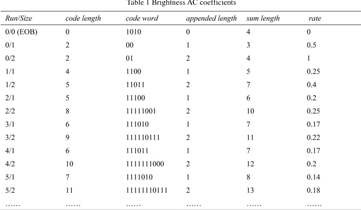 Figure 1 for A lossless data hiding scheme in JPEG images with segment coding