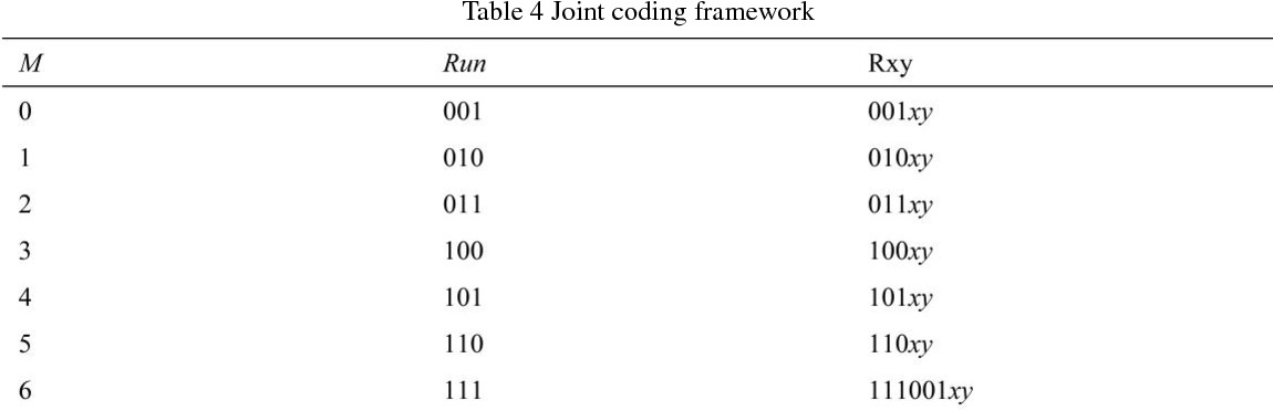 Figure 2 for A lossless data hiding scheme in JPEG images with segment coding