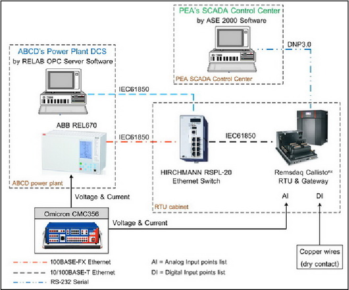 Figure 7 from A case study on the interoperability of the Direct