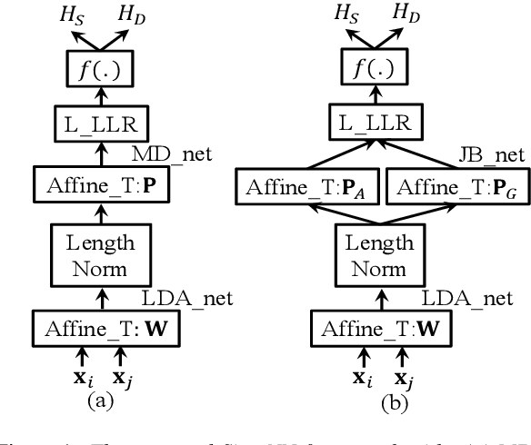 Figure 1 for Siamese Neural Network with Joint Bayesian Model Structure for Speaker Verification