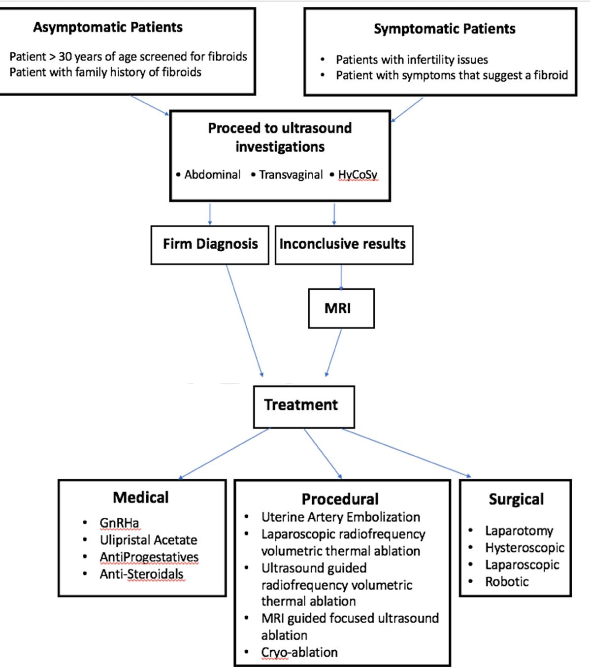Figure 2 from Benign and malignant pathology of the uterus