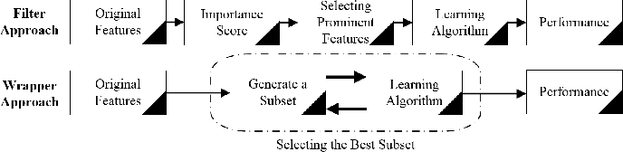 Figure 1 for Dimensionality Reduction for Sentiment Classification: Evolving for the Most Prominent and Separable Features