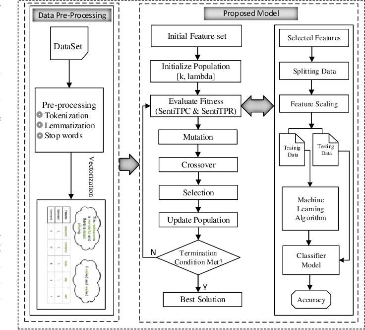 Figure 4 for Dimensionality Reduction for Sentiment Classification: Evolving for the Most Prominent and Separable Features