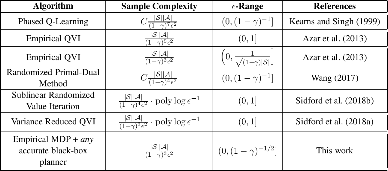 Figure 1 for On the Optimality of Sparse Model-Based Planning for Markov Decision Processes