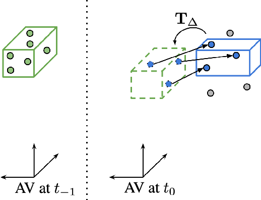Figure 2 for Scalable Scene Flow from Point Clouds in the Real World