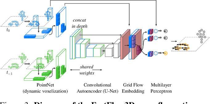Figure 4 for Scalable Scene Flow from Point Clouds in the Real World
