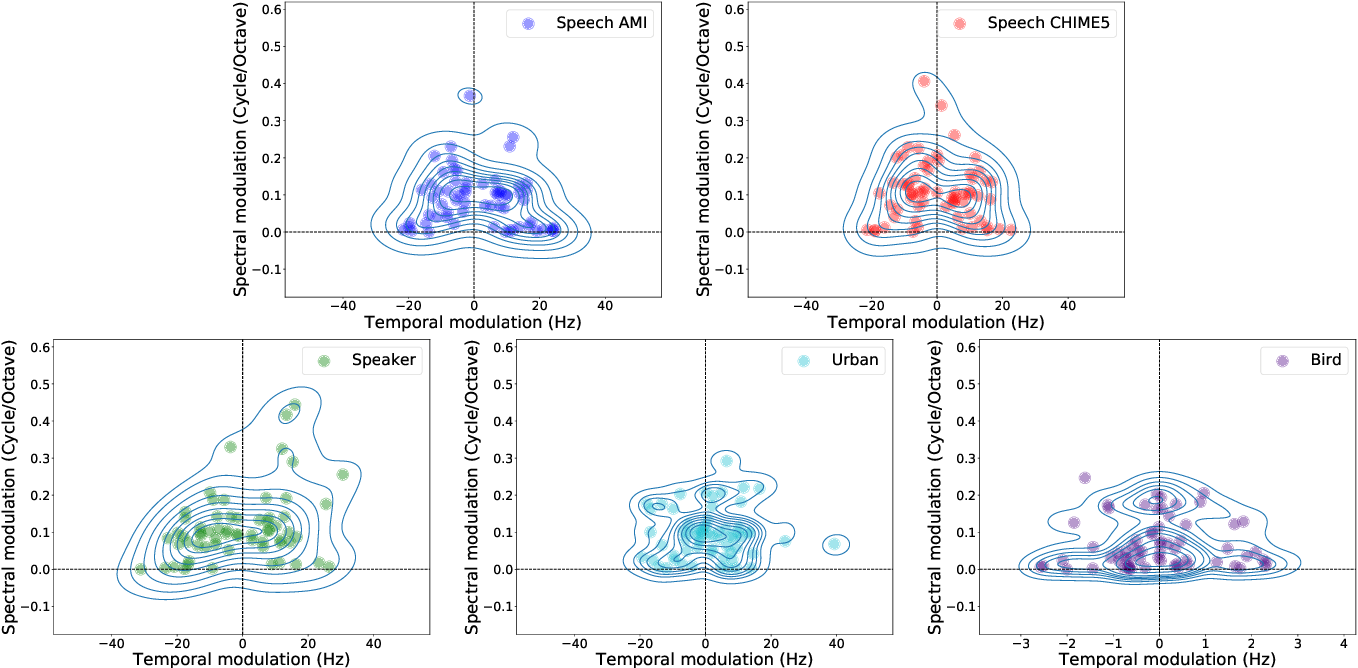 Figure 3 for Learning spectro-temporal representations of complex sounds with parameterized neural networks