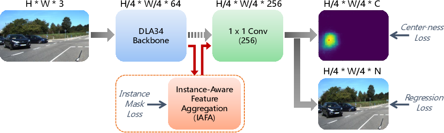 Figure 3 for IAFA: Instance-aware Feature Aggregation for 3D Object Detection from a Single Image