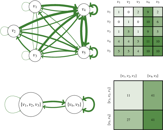 Figure 3 for An Information-theoretic Framework for the Lossy Compression of Link Streams