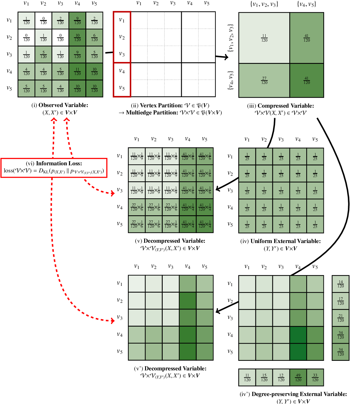 Figure 4 for An Information-theoretic Framework for the Lossy Compression of Link Streams