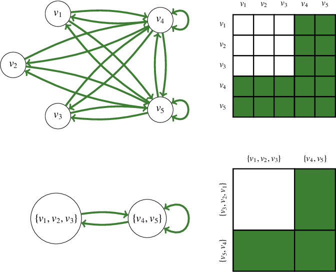 Figure 1 for An Information-theoretic Framework for the Lossy Compression of Link Streams