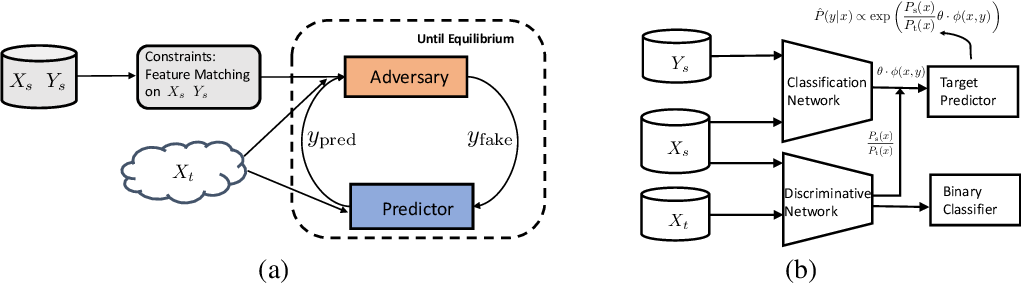 Figure 1 for Distributionally Robust Learning for Unsupervised Domain Adaptation