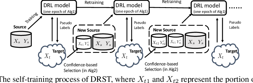 Figure 3 for Distributionally Robust Learning for Unsupervised Domain Adaptation