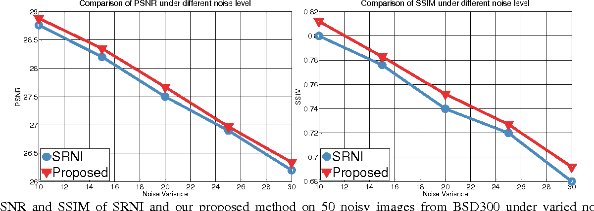 Figure 3 for How Does the Low-Rank Matrix Decomposition Help Internal and External Learnings for Super-Resolution