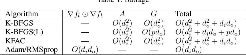Figure 1 for Practical Quasi-Newton Methods for Training Deep Neural Networks