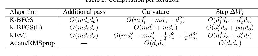Figure 3 for Practical Quasi-Newton Methods for Training Deep Neural Networks