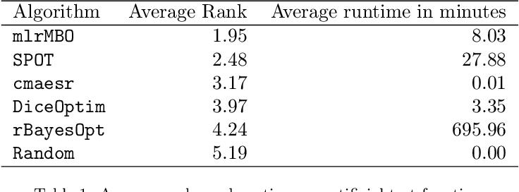 Figure 2 for mlrMBO: A Modular Framework for Model-Based Optimization of Expensive Black-Box Functions