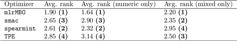 Figure 4 for mlrMBO: A Modular Framework for Model-Based Optimization of Expensive Black-Box Functions