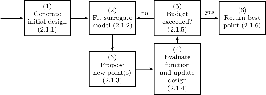 Figure 1 for mlrMBO: A Modular Framework for Model-Based Optimization of Expensive Black-Box Functions