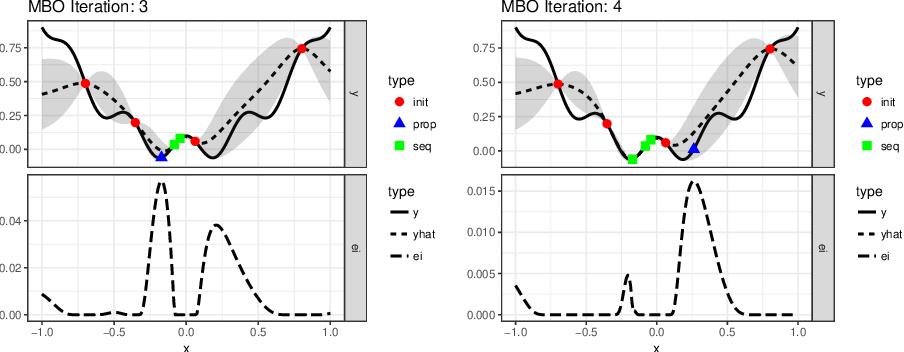 Figure 3 for mlrMBO: A Modular Framework for Model-Based Optimization of Expensive Black-Box Functions