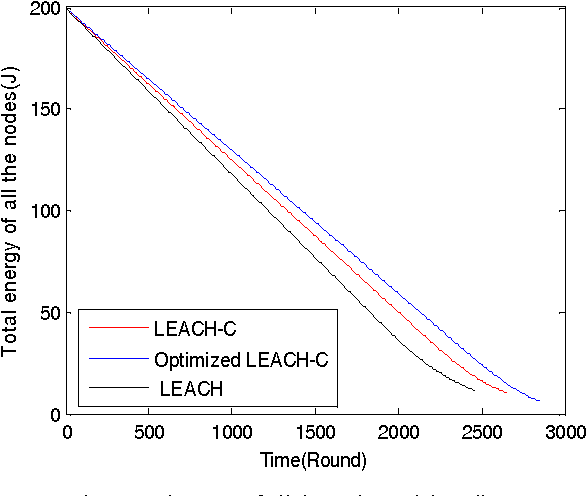 An energy-efficiency Optimized LEACH-C for wireless sensor networks