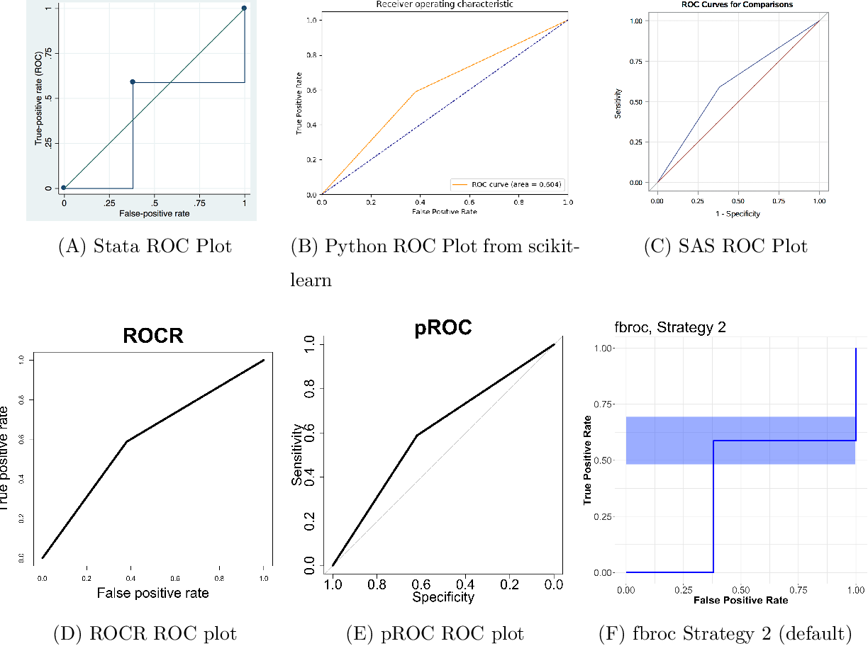 PDF] ROC and AUC with a Binary Predictor: a Potentially